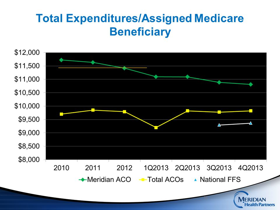 Total Expenditures/Assigned Medicare Beneficiary