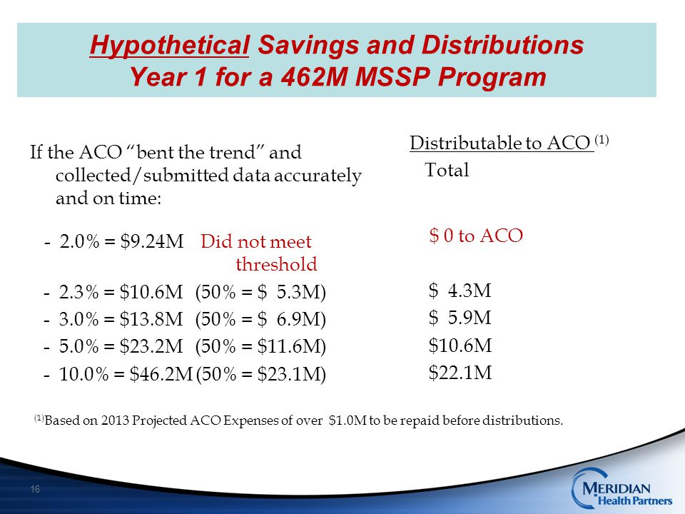 Hypothetical Savings and Distributions Year 1 for a 462M MSSP Program