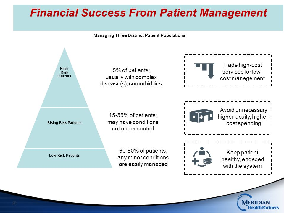 Financial Success From Patient Management