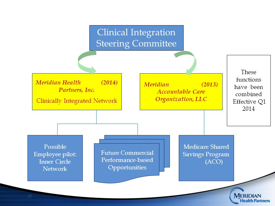 Clinical Integration Steering Committee