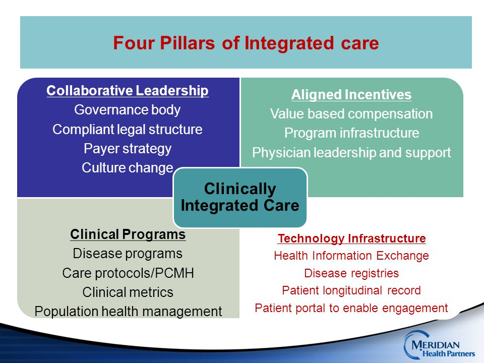 Four Pillars of Integrated care