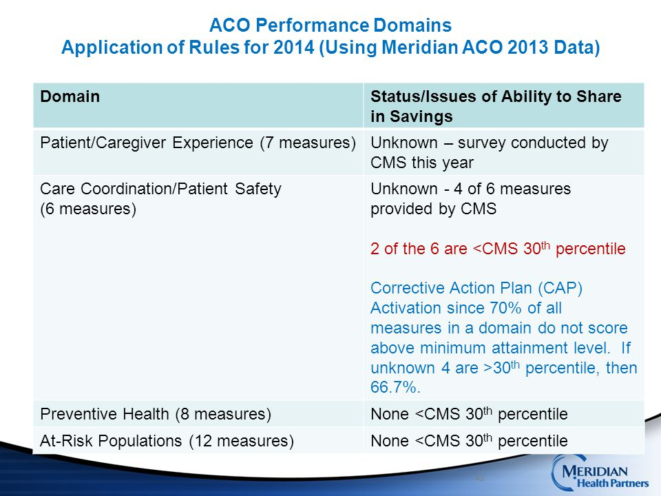 ACO Performance Domains Application of Rules for 2014 (Using Meridian ACO 2013 Data)