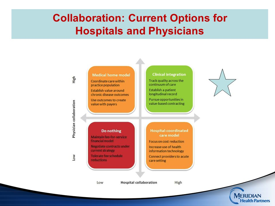 Collaboration: Current Options for Hospitals and Physicians