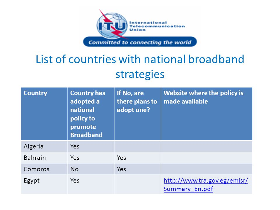 List of countries with national broadband strategies