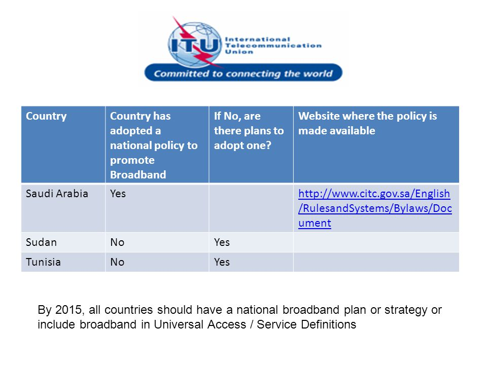 Country Country has adopted a national policy to promote Broadband. If No, are there plans to adopt one