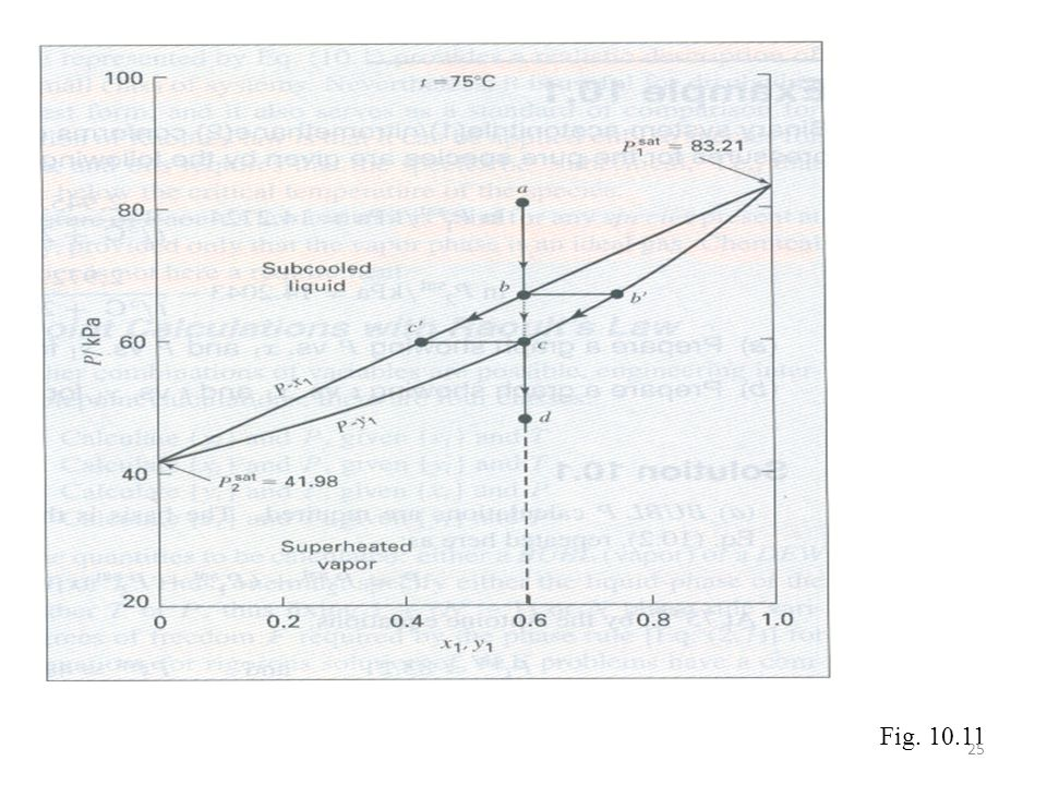 Fig. 10.11
