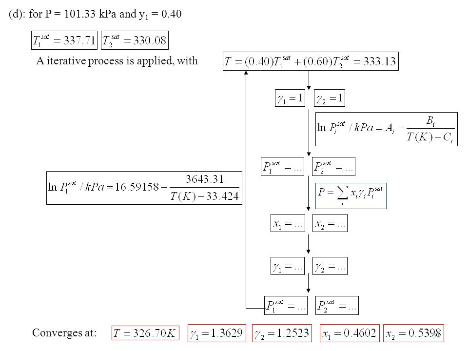 (d): for P = 101.33 kPa and y1 = 0.40 A iterative process is applied, with Converges at: