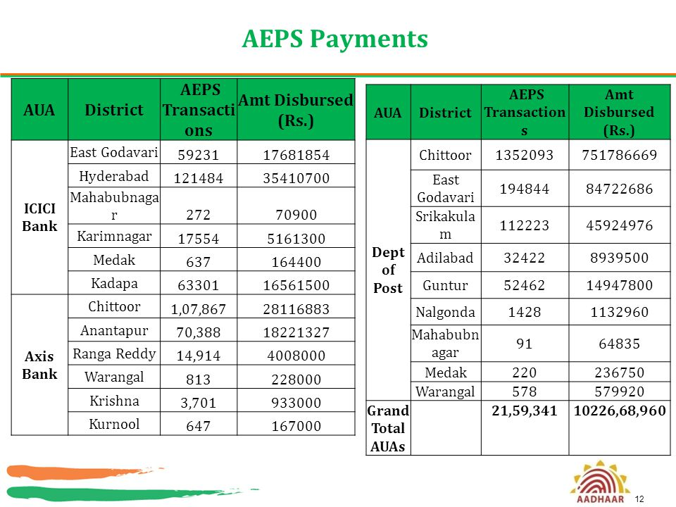 AEPS Payments AUA District AEPS Transactions Amt Disbursed (Rs.)