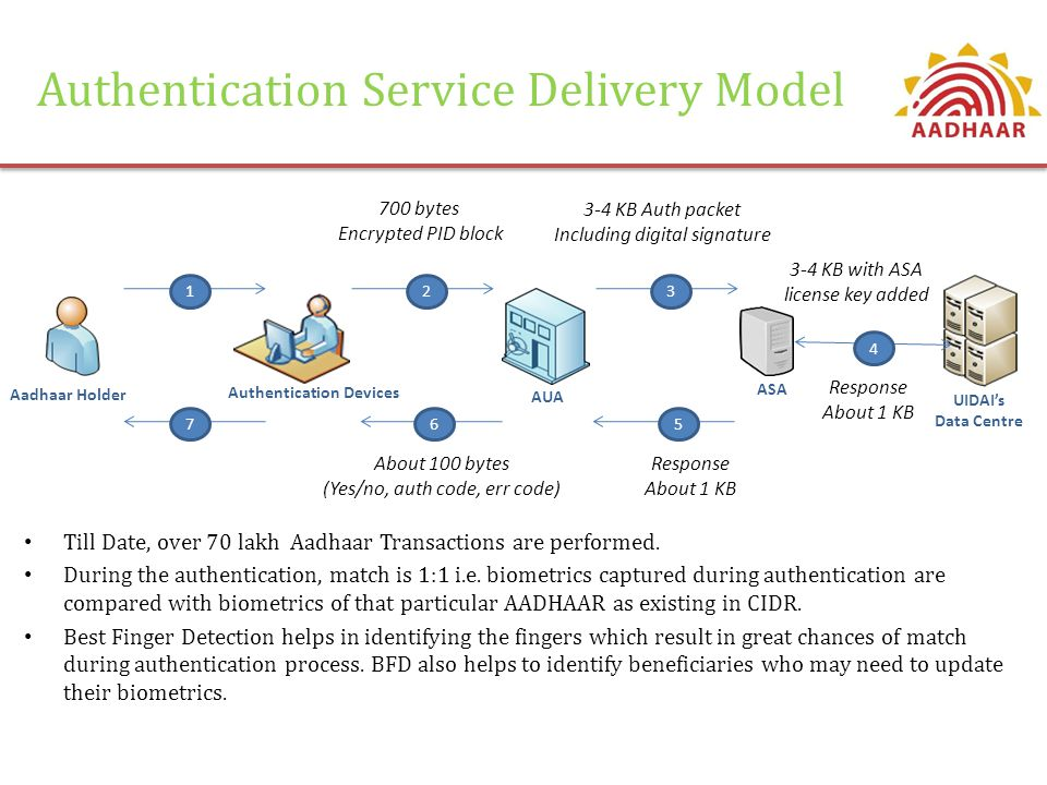 Authentication Service Delivery Model