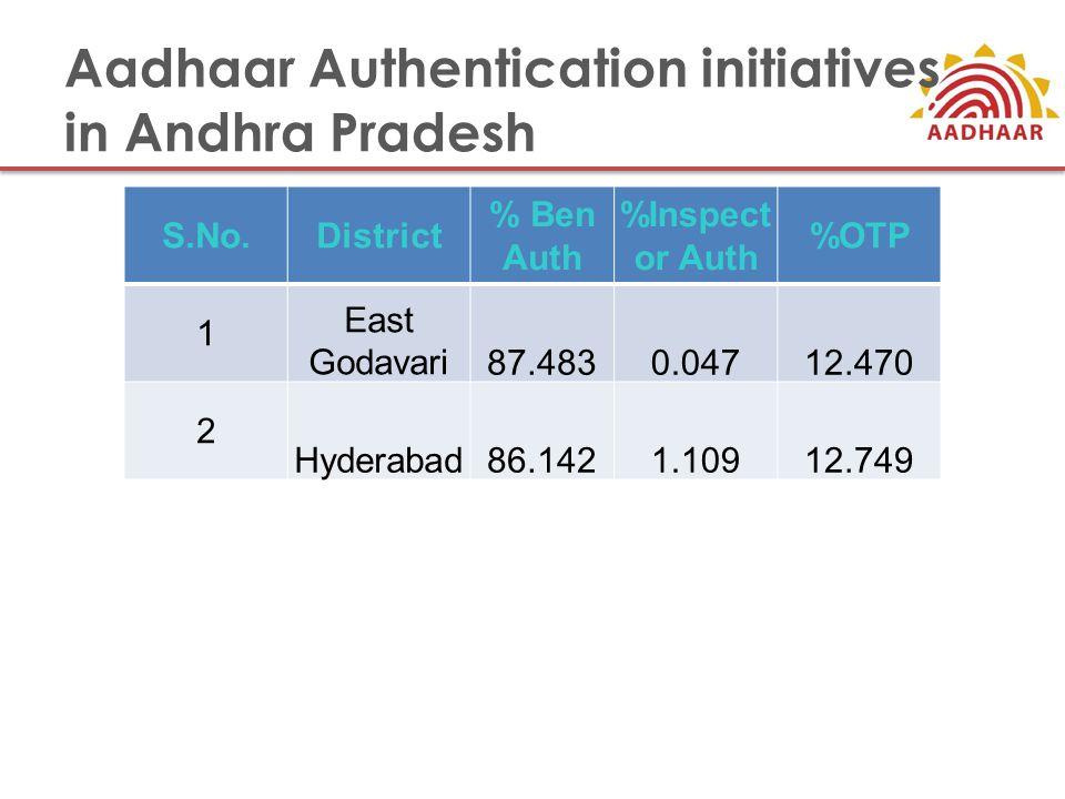 Aadhaar Authentication initiatives in Andhra Pradesh