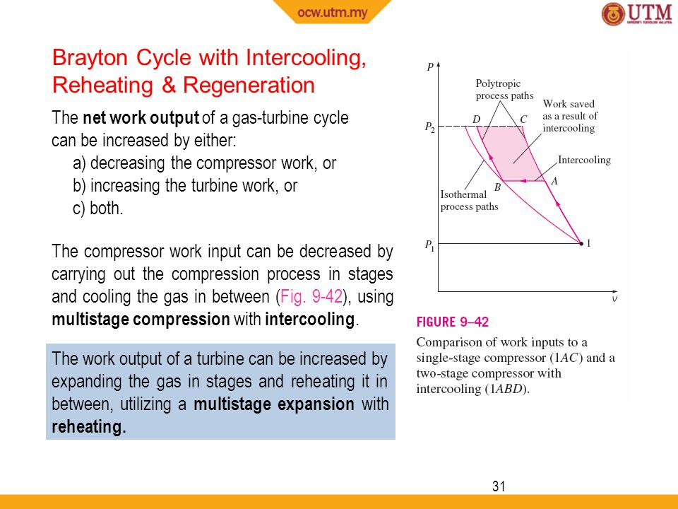 Brayton Cycle with Intercooling, Reheating & Regeneration