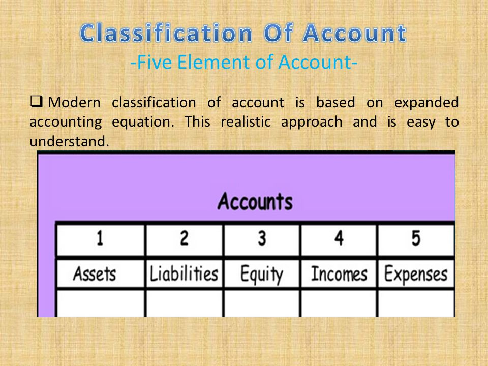 Classification Of Account -Five Element of Account-