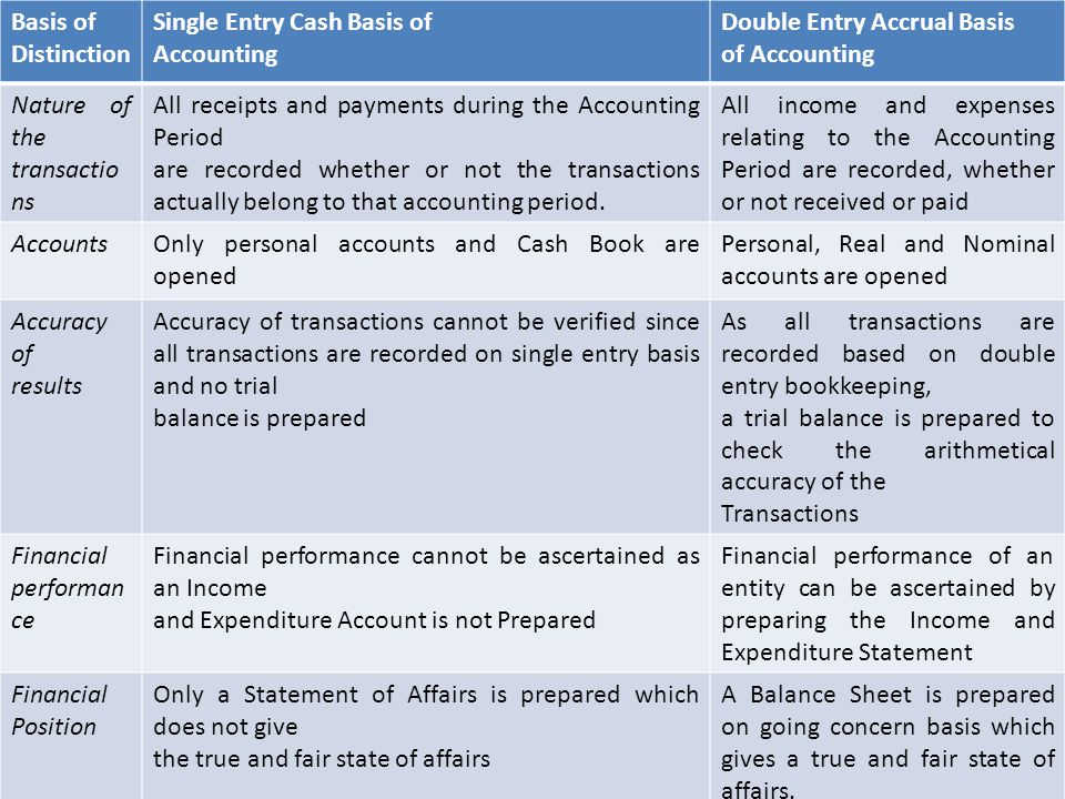 Basis of Distinction Single Entry Cash Basis of. Accounting. Double Entry Accrual Basis. of Accounting.
