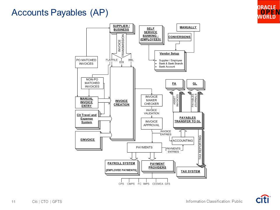 Accounts Payables (AP)