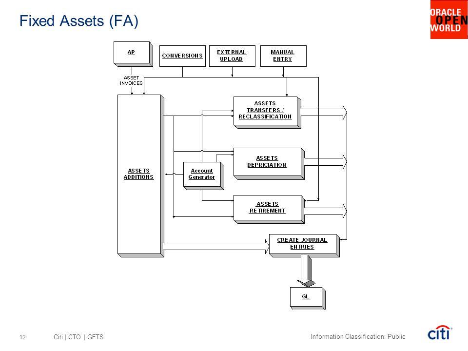 Fixed Assets (FA)