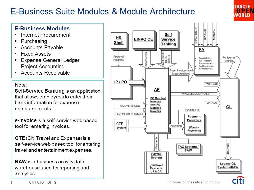 E-Business Suite Modules & Module Architecture