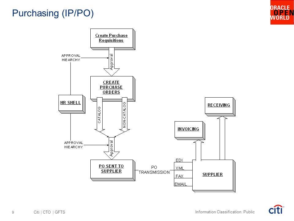 Purchasing (IP/PO)