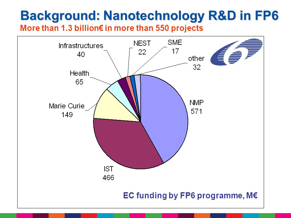 Background: Nanotechnology R&D in FP6