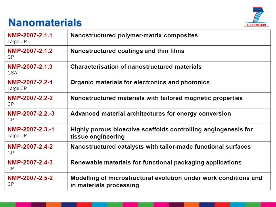 Nanomaterials NMP-2007-2.1.1 Nanostructured polymer-matrix composites