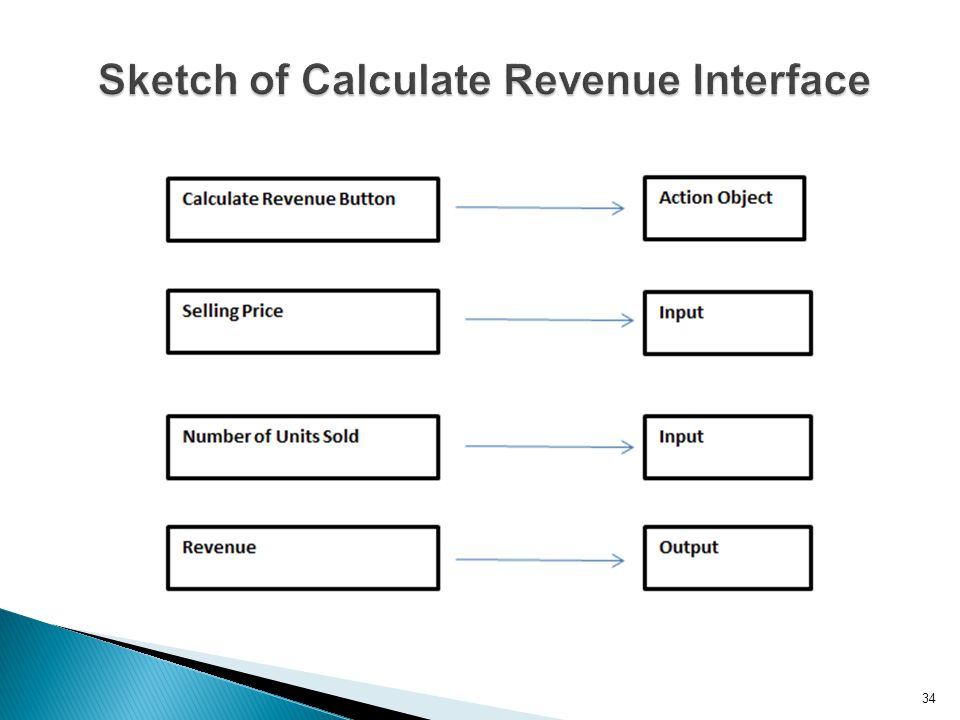 Sketch of Calculate Revenue Interface