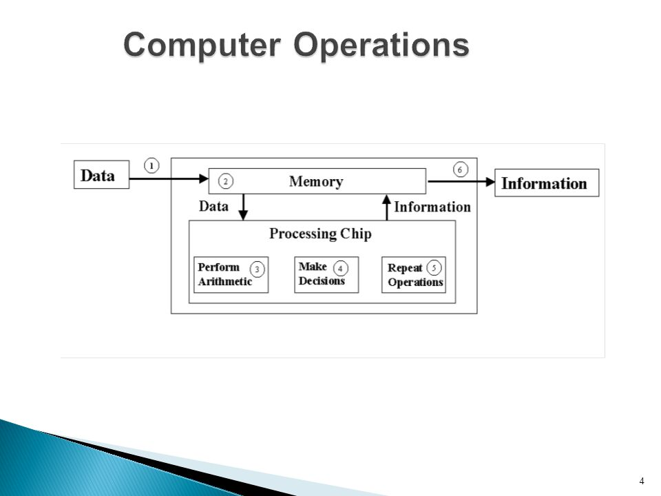Computer Operations