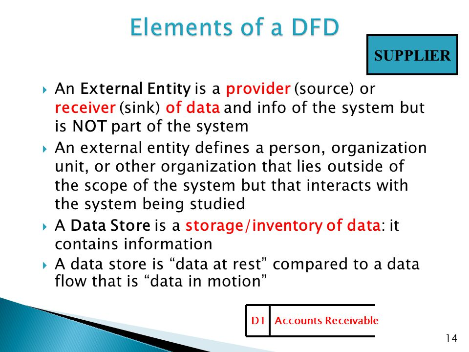 Elements of a DFD SUPPLIER