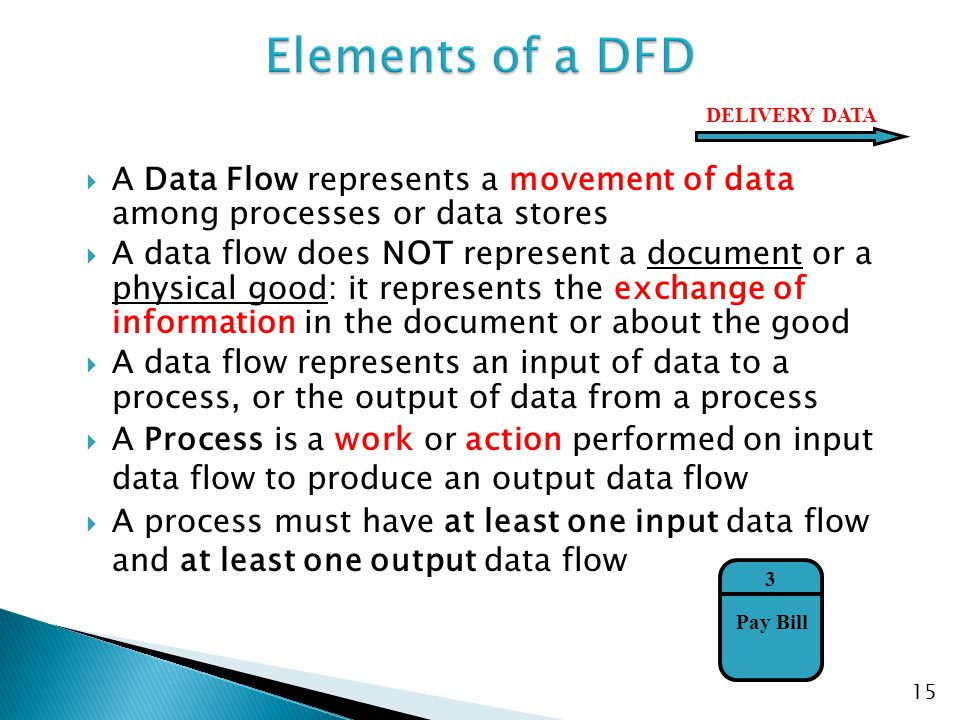 Elements of a DFD DELIVERY DATA. A Data Flow represents a movement of data among processes or data stores.