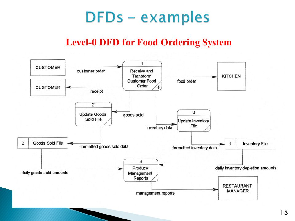 Level-0 DFD for Food Ordering System