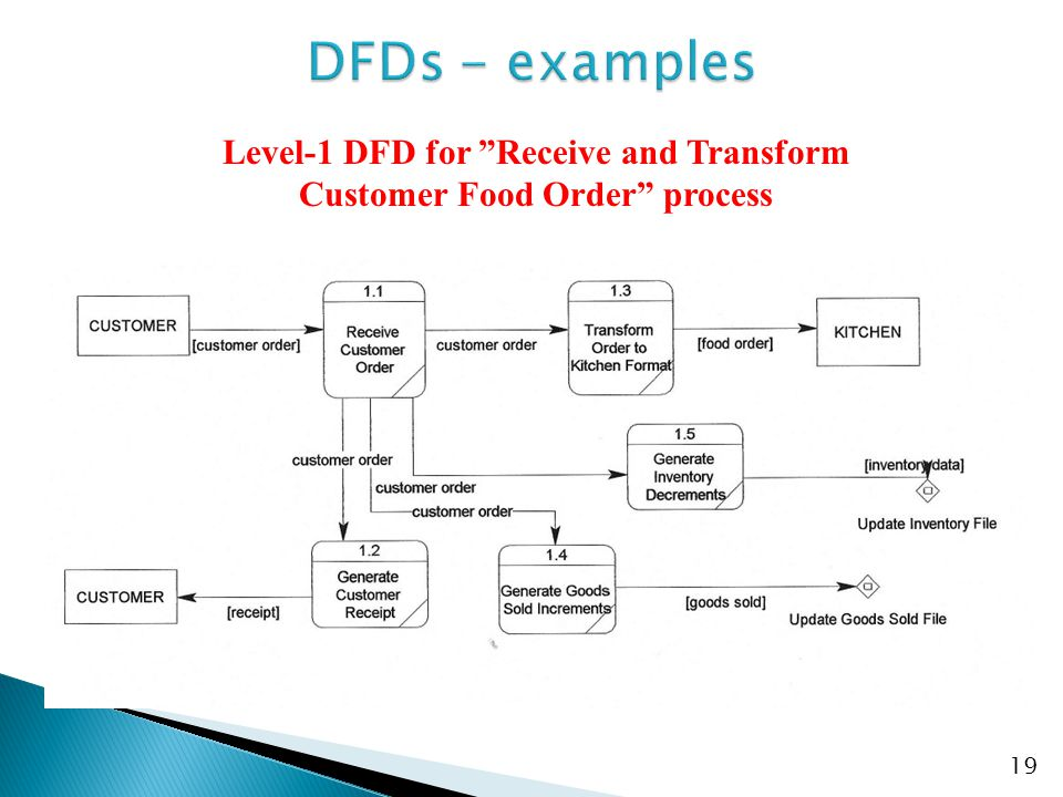Level-1 DFD for Receive and Transform Customer Food Order process