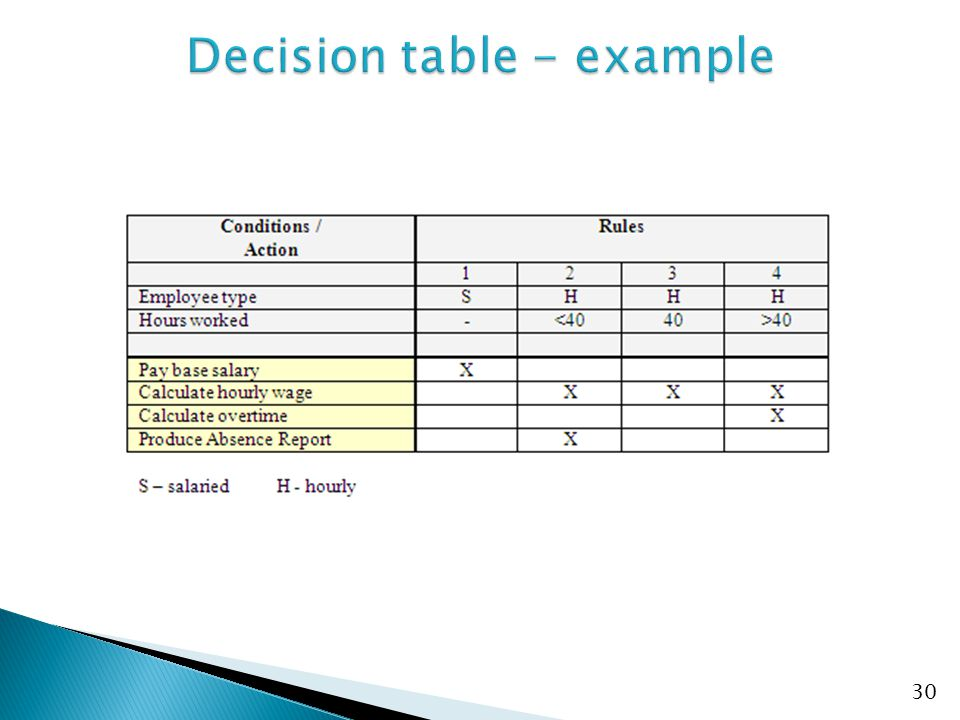 Decision table - example