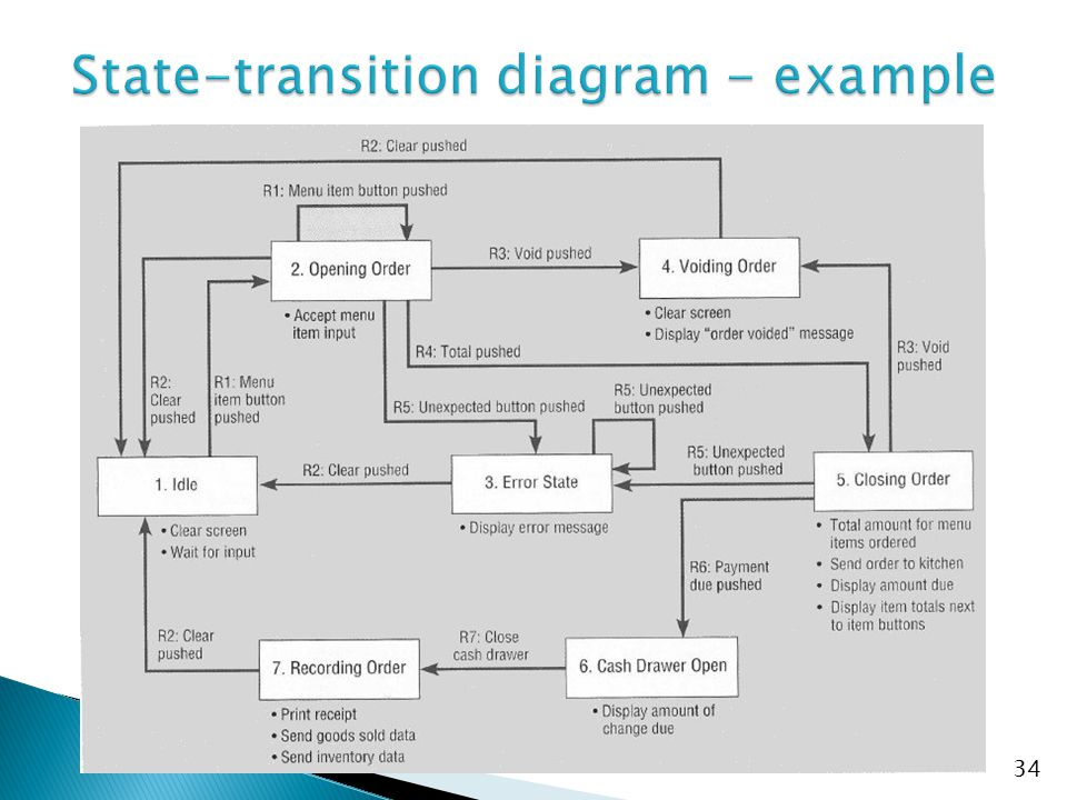 State-transition diagram - example