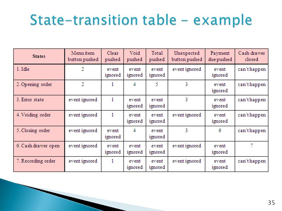 State-transition table - example