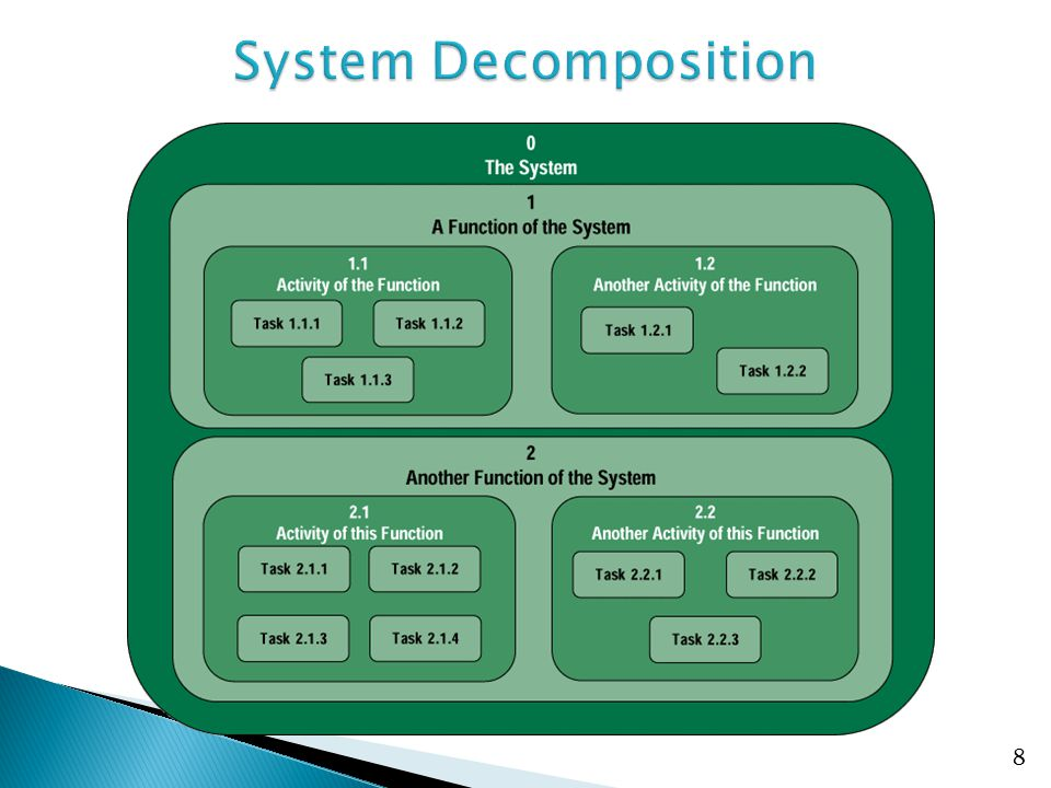 System Decomposition No additional notes