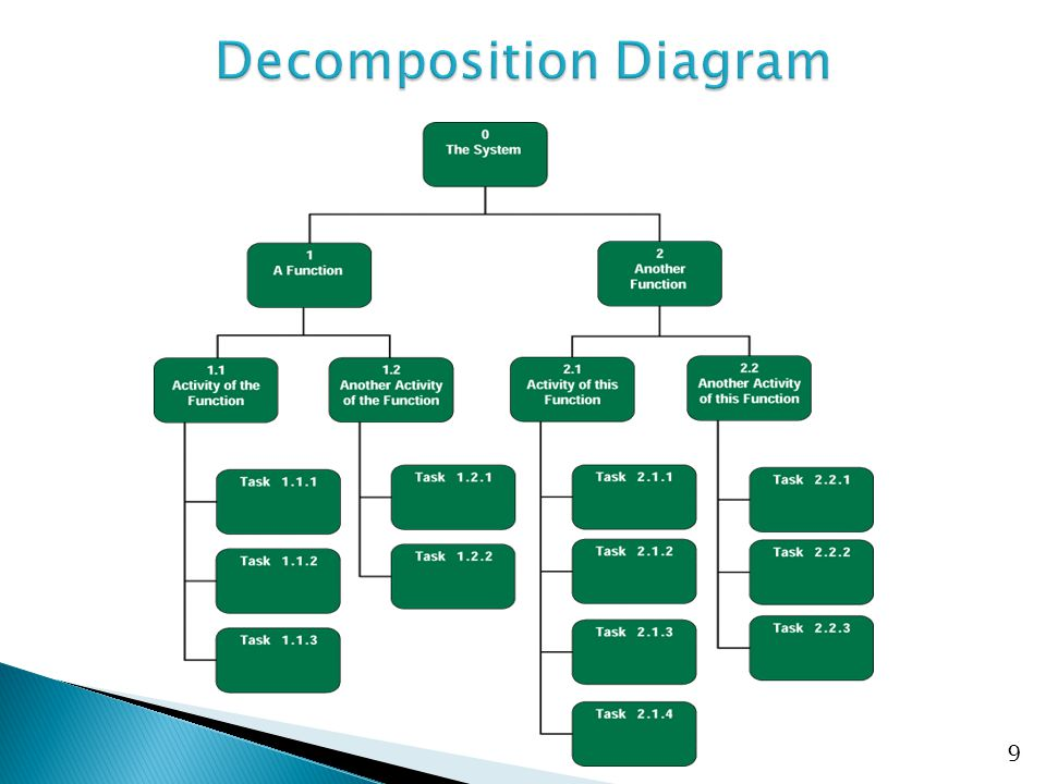 Decomposition Diagram
