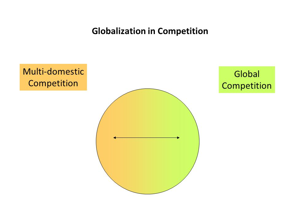 Globalization in Competition