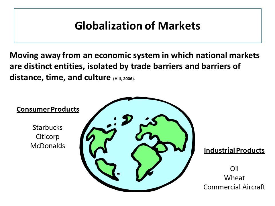 Globalization of Markets