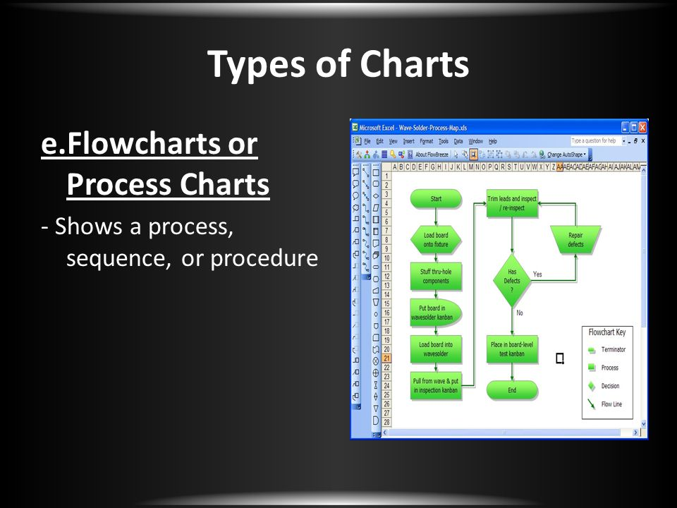 Types of Charts e.Flowcharts or Process Charts