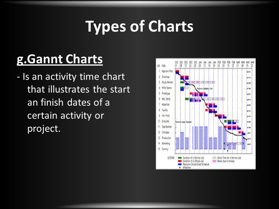Types of Charts g.Gannt Charts