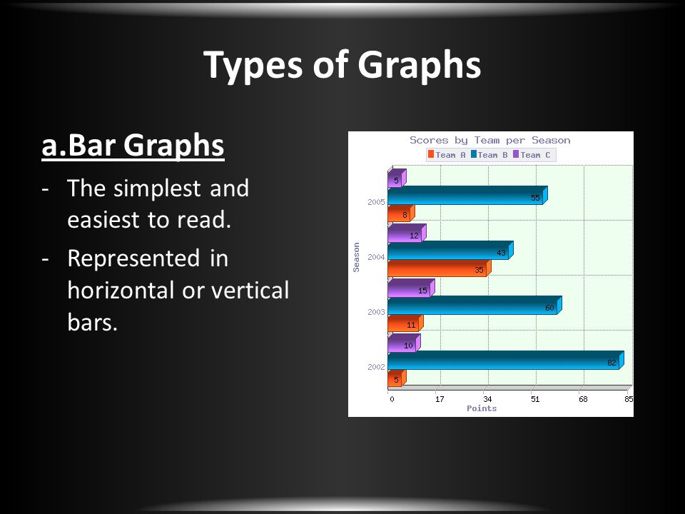 Types of Graphs a.Bar Graphs The simplest and easiest to read.