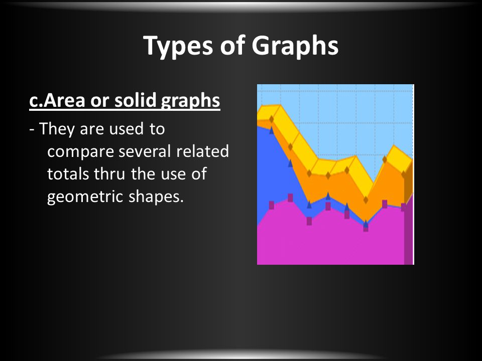 Types of Graphs c.Area or solid graphs