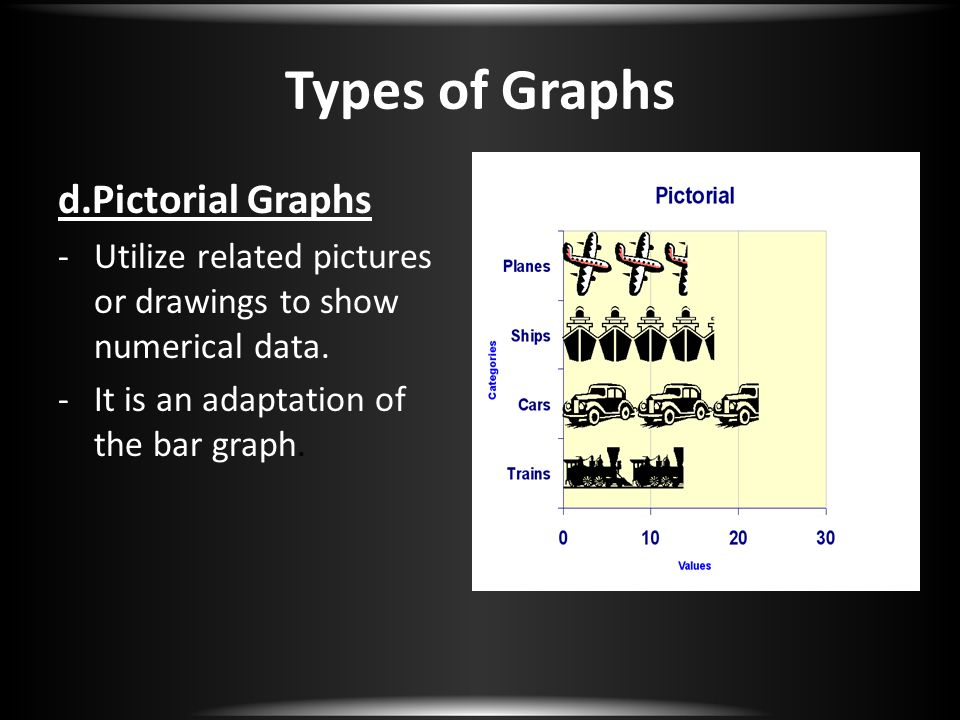 Types of Graphs d.Pictorial Graphs