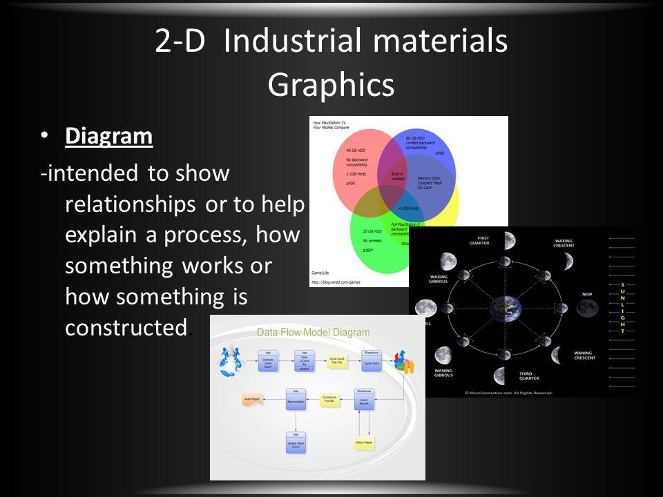 2-D Industrial materials Graphics