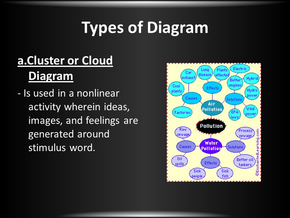 Types of Diagram a.Cluster or Cloud Diagram