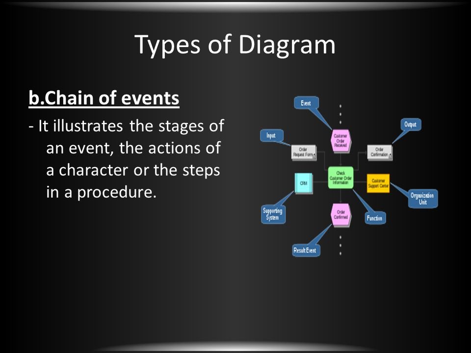 Types of Diagram b.Chain of events