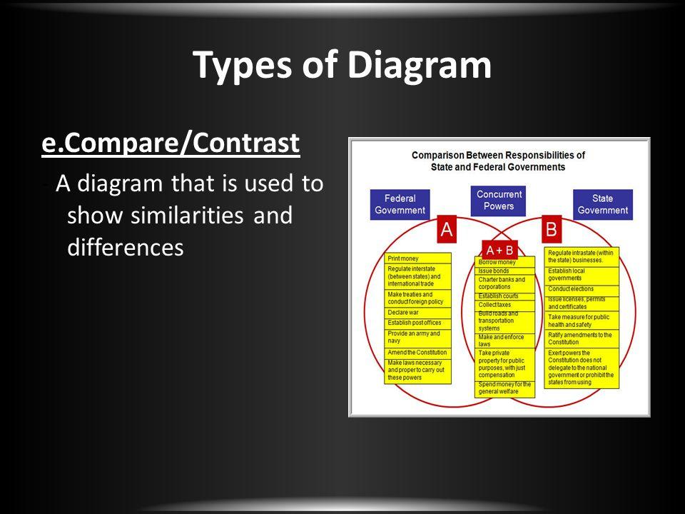 Types of Diagram e.Compare/Contrast