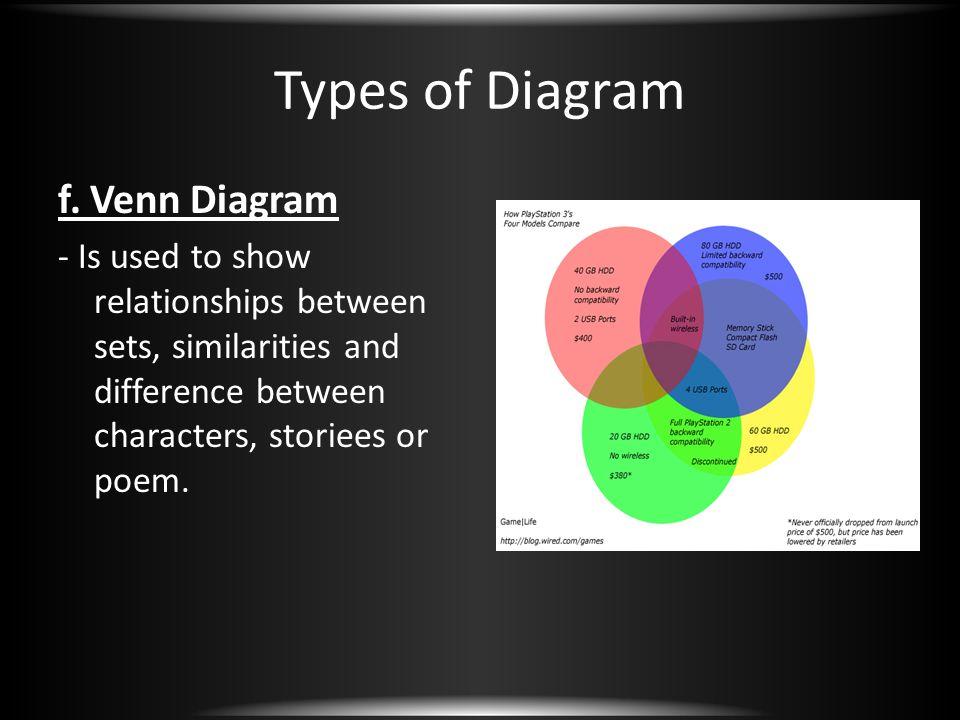 Types of Diagram f. Venn Diagram