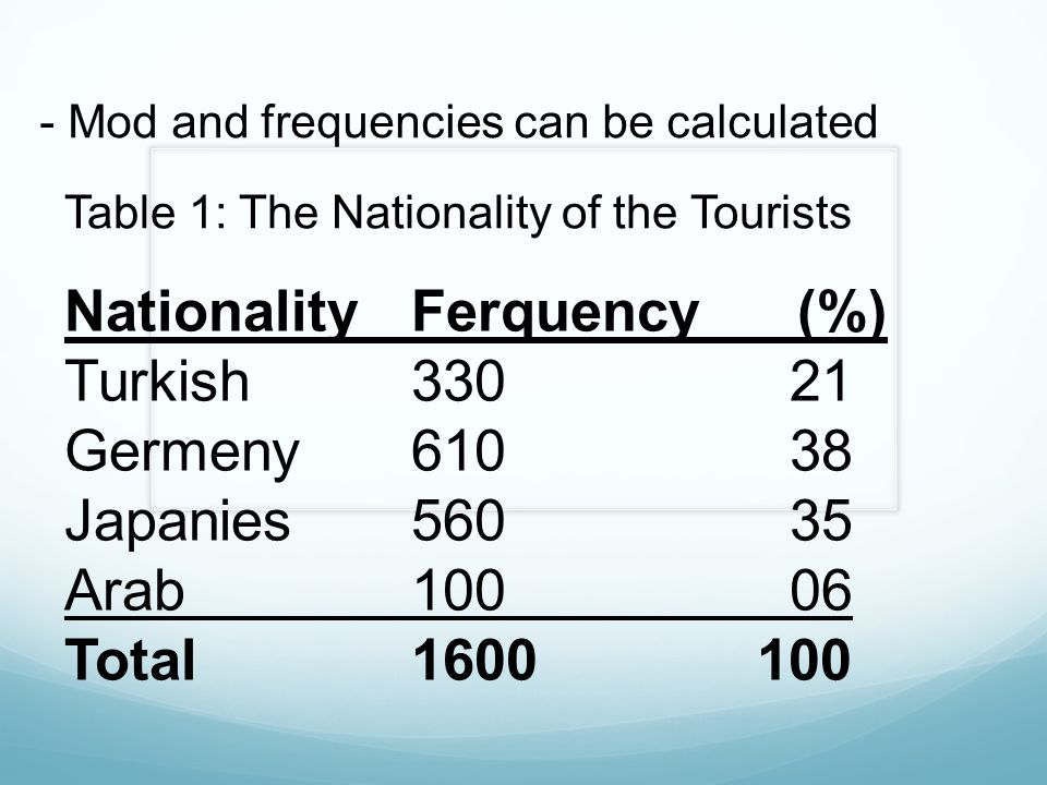 Nationality Ferquency (%) Turkish 330 21 Germeny 610 38