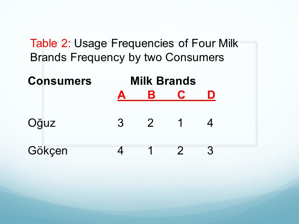 Table 2: Usage Frequencies of Four Milk Brands Frequency by two Consumers