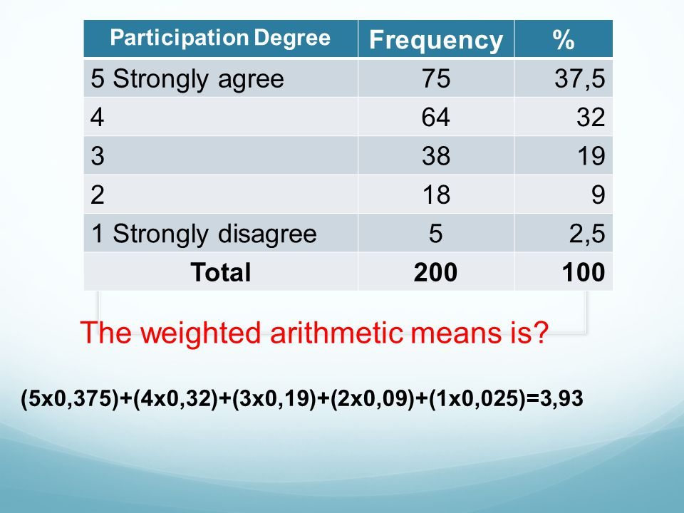 The weighted arithmetic means is
