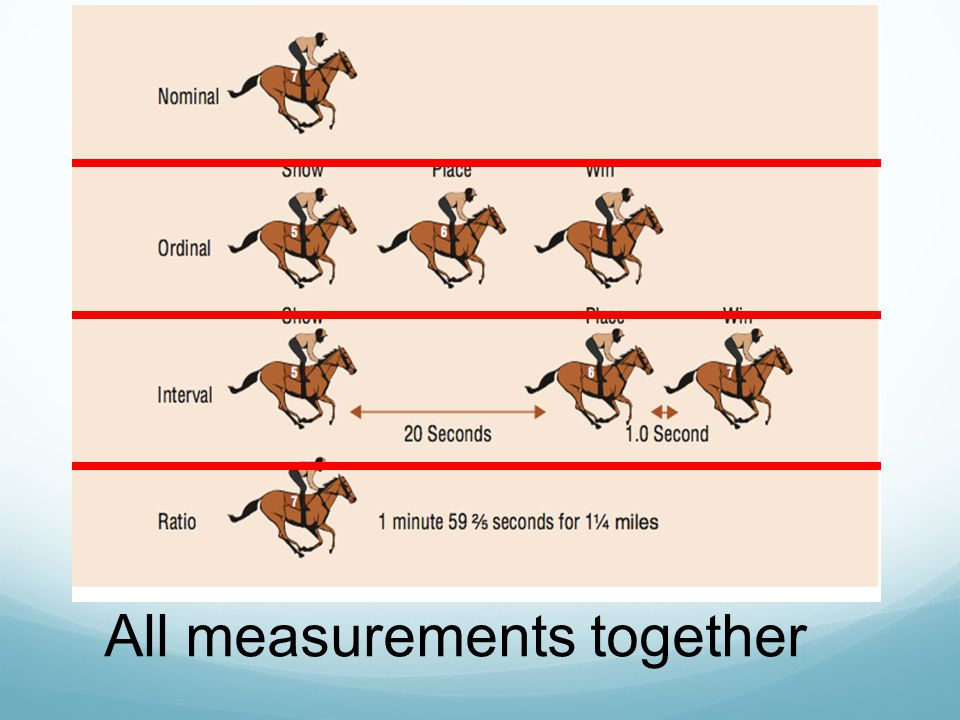 All measurements together